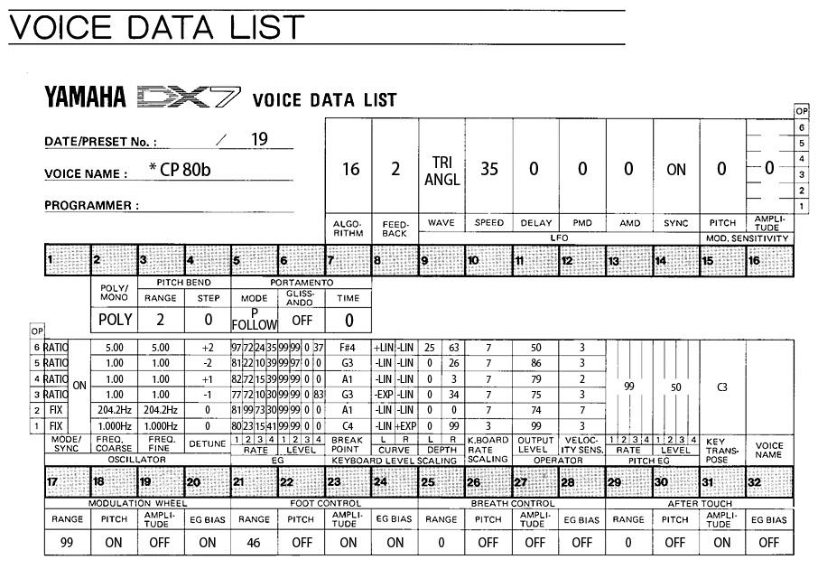 DX7ボイスデータシート CP80b
