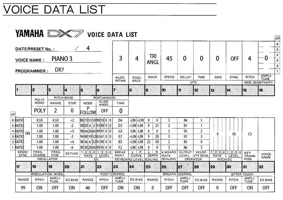 DX7のボイスデータシート PIANO3