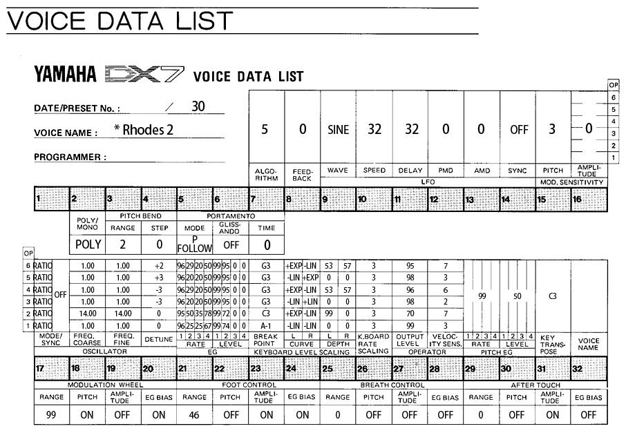 DX7ボイスデータシート Rhodes 2