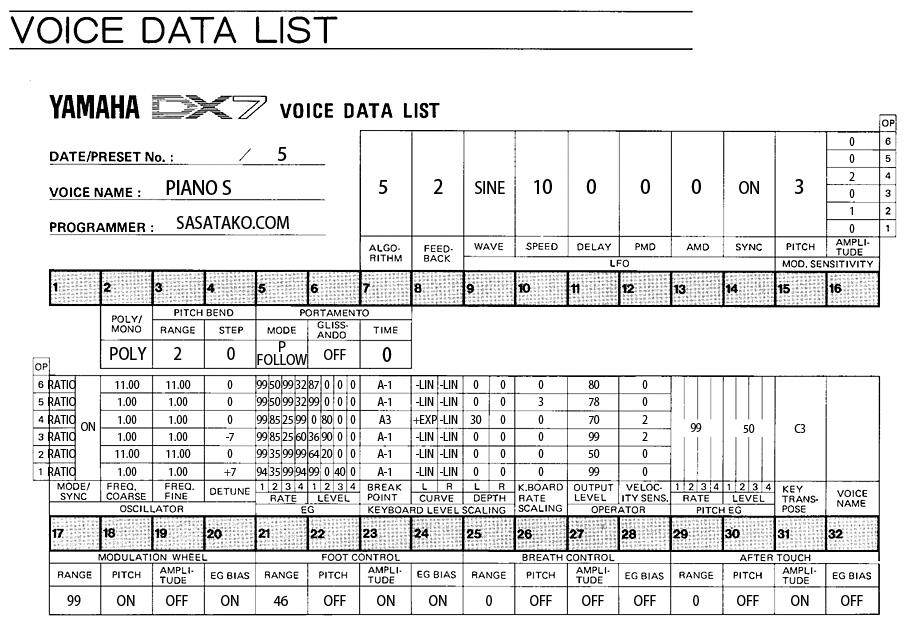 DX7 PIANO S VOICE DATA LIST