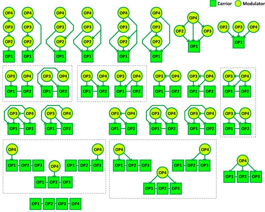 Free 4-Operator FM Synthesizer SFM4 algorithm